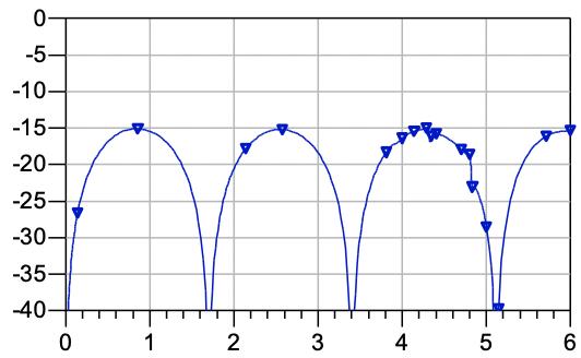 RF Simulation Analysis