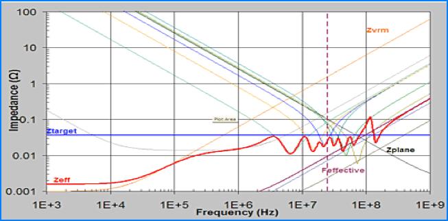 PDN lmpedance / PDN阻抗分析